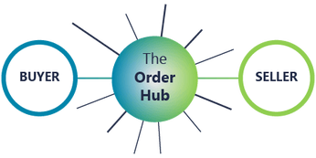 The Order Hub connects B2B buyers and sellers online