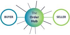 The Order Hub connects buyers and sellers online